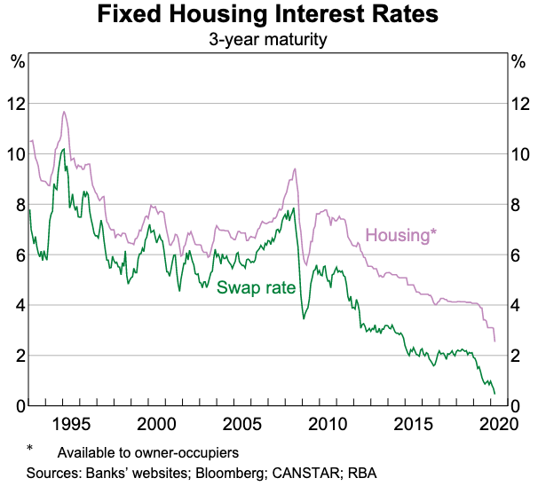Low fixed 3 year interest rate