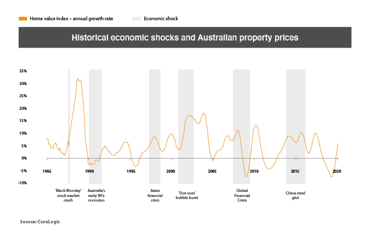 Australian property prices