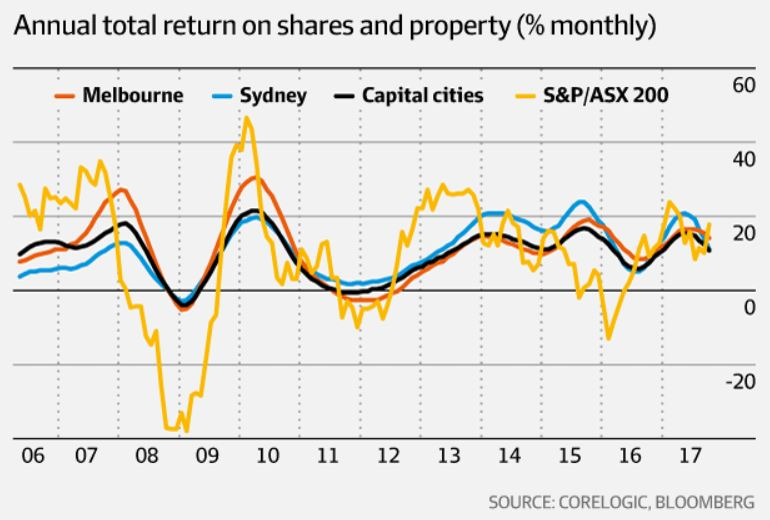Comparing Melbourne, Sydney & capital cities