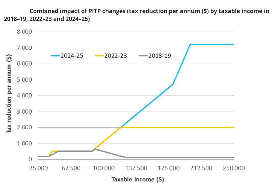 Tax reduction per annum by taxable income